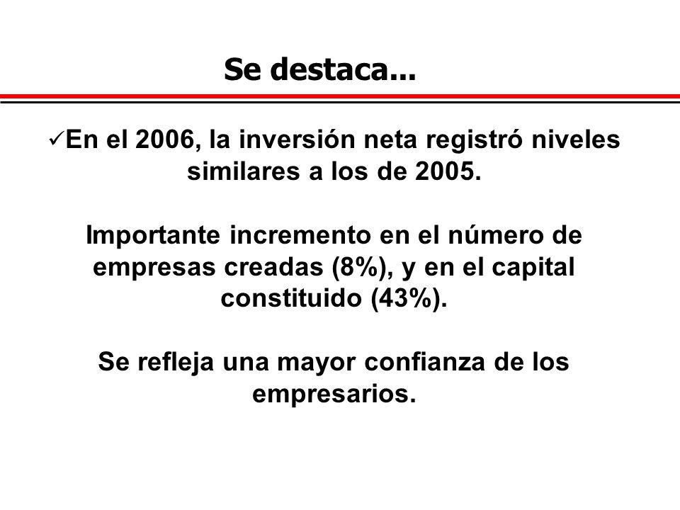 En el 2006, la inversión neta registró niveles similares a los de 2005. Importante incremento en el número de empresas creadas (8%), y en el capital c