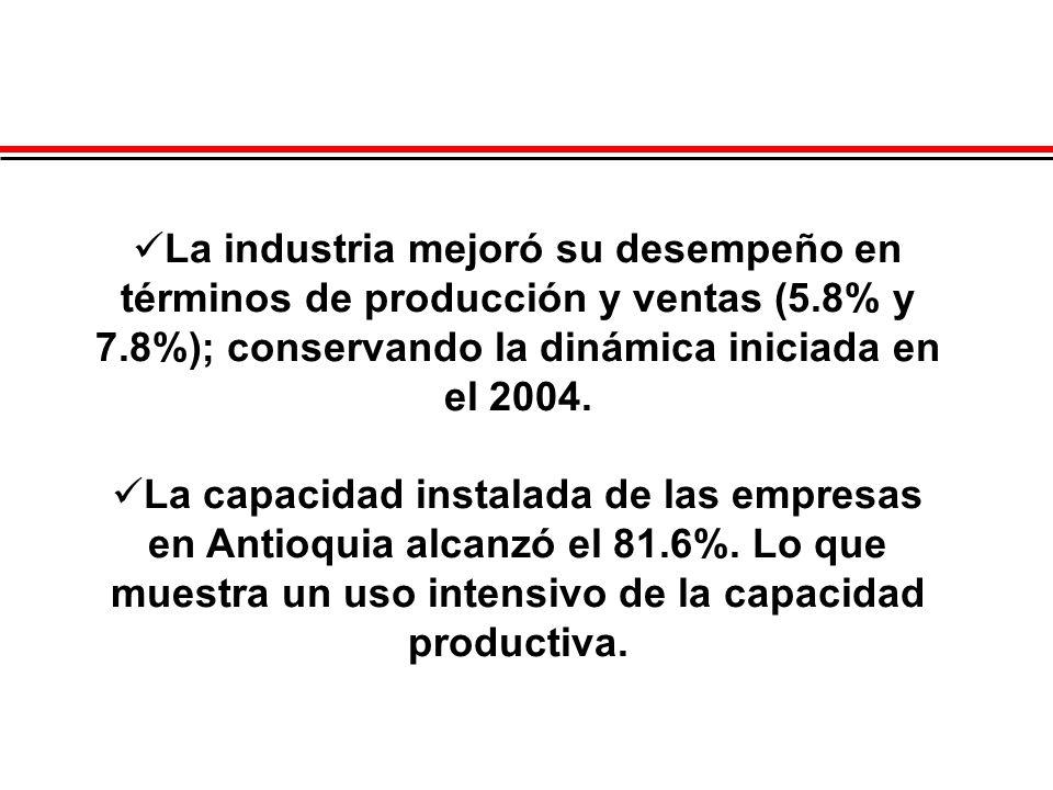 La industria mejoró su desempeño en términos de producción y ventas (5.8% y 7.8%); conservando la dinámica iniciada en el 2004. La capacidad instalada