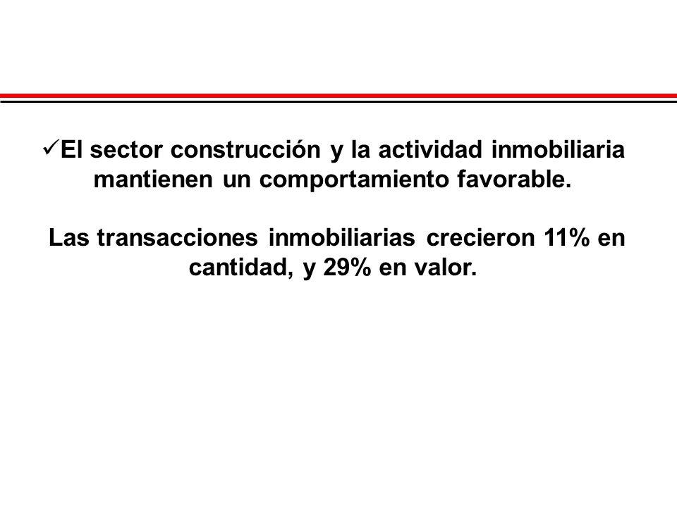 El sector construcción y la actividad inmobiliaria mantienen un comportamiento favorable. Las transacciones inmobiliarias crecieron 11% en cantidad, y