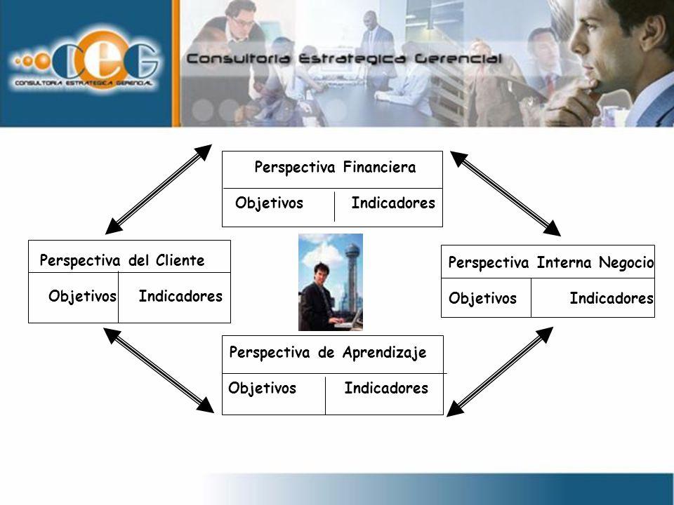 Perspectiva del Cliente ObjetivosIndicadores Perspectiva Financiera ObjetivosIndicadores Perspectiva Interna Negocio Objetivos Indicadores Perspectiva