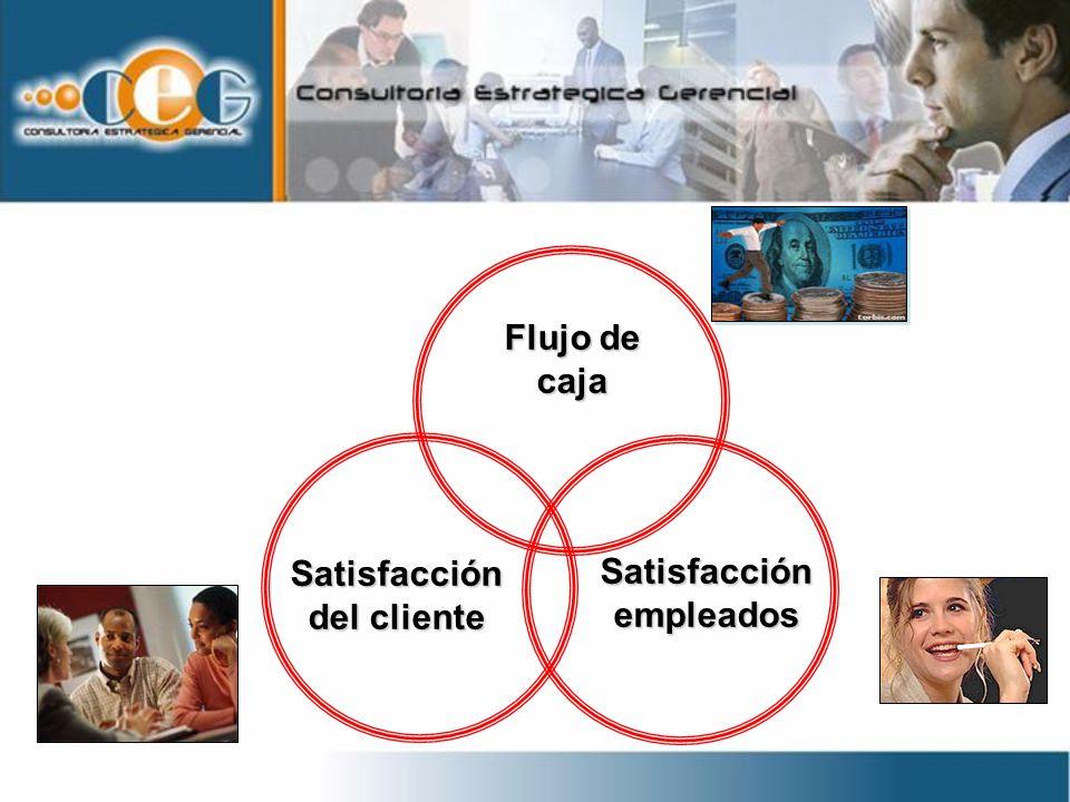 Satisfacción del cliente Flujo de caja Satisfacción empleados