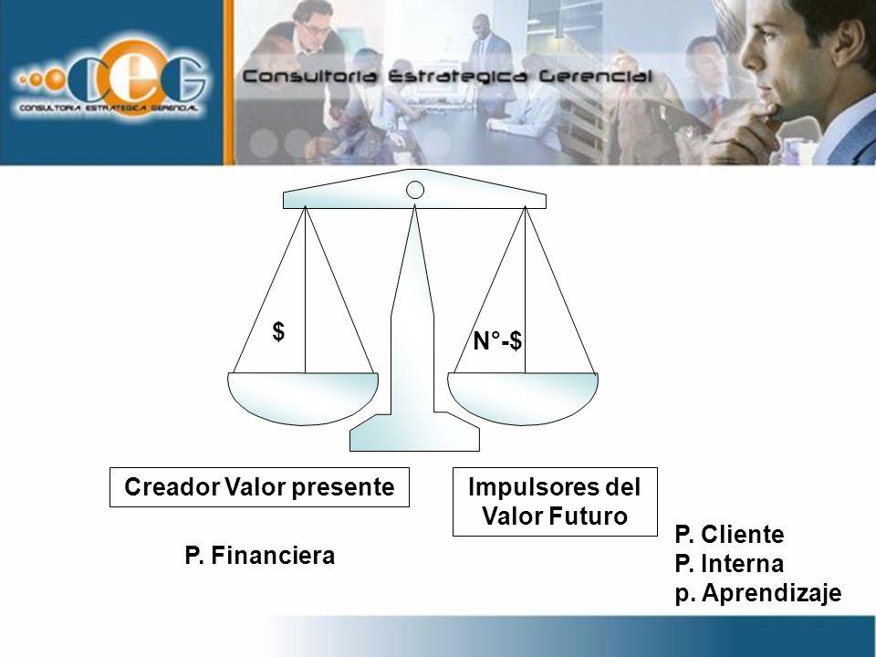 P. Financiera P. Cliente P. Interna p. Aprendizaje Creador Valor presenteImpulsores del Valor Futuro N°-$ $