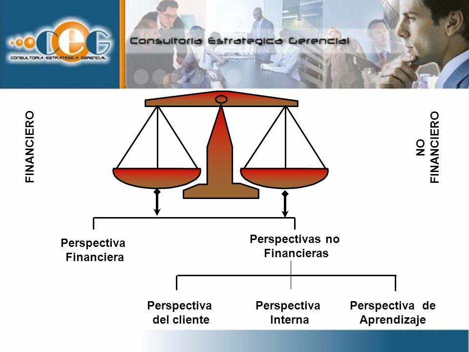 VISIÓN ESTRATEGICA PERSPECTIVA FINANCIERA Crecimiento Rentabilidad Valor para accionistas PERSPECTIVA DEL CLIENTE Servicio Valor Calidad PERSPECTIVA INTERNA Tiempo de ciclo Calidad Productividad PERSPECTIVA APRENDIZAJE Innovación mercados Aprendizaje continuo Activo Intelectual