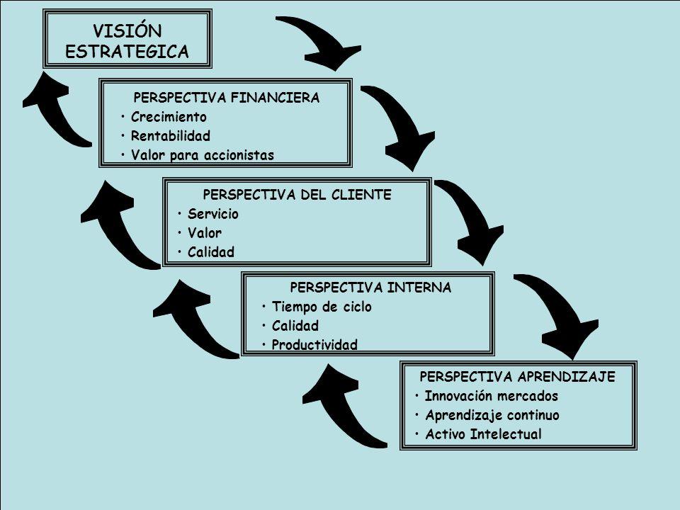 VISIÓN ESTRATEGICA PERSPECTIVA FINANCIERA Crecimiento Rentabilidad Valor para accionistas PERSPECTIVA DEL CLIENTE Servicio Valor Calidad PERSPECTIVA I