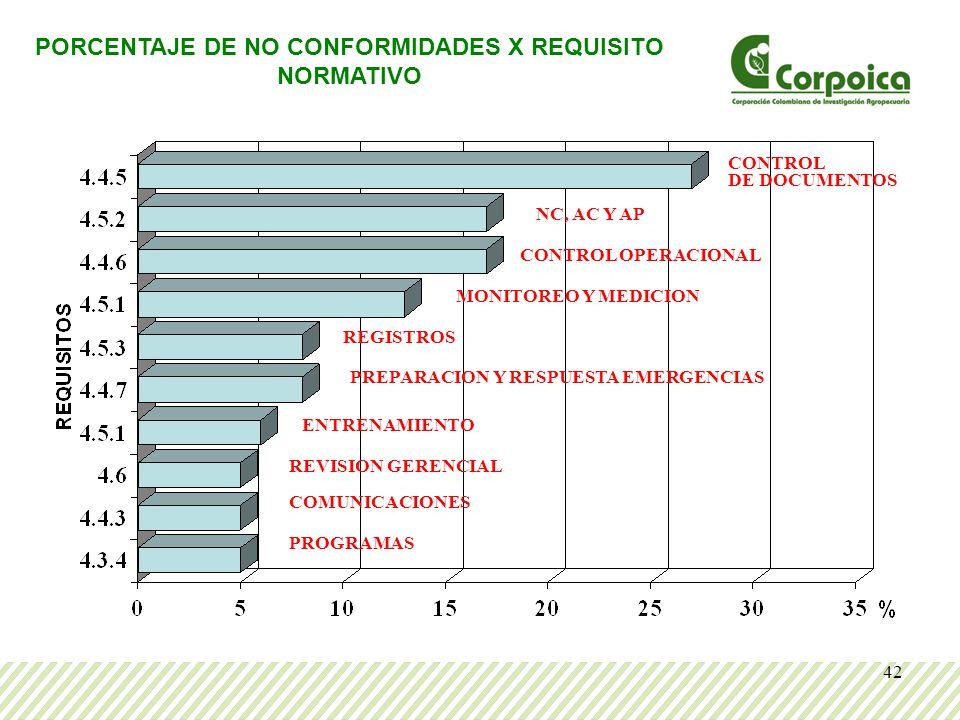 42 PORCENTAJE DE NO CONFORMIDADES X REQUISITO NORMATIVO CONTROL DE DOCUMENTOS NC, AC Y AP MONITOREO Y MEDICION CONTROL OPERACIONAL COMUNICACIONES ENTRENAMIENTO REGISTROS PREPARACION Y RESPUESTA EMERGENCIAS REVISION GERENCIAL PROGRAMAS