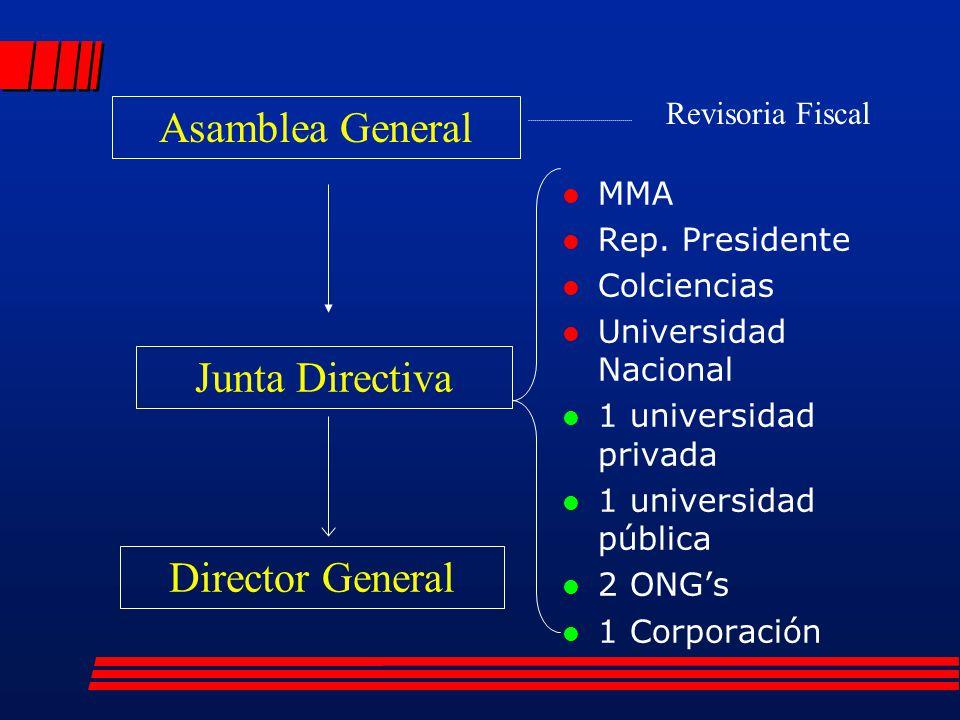 l MMA l Rep. Presidente l Colciencias l Universidad Nacional l 1 universidad privada l 1 universidad pública l 2 ONGs l 1 Corporación Asamblea General