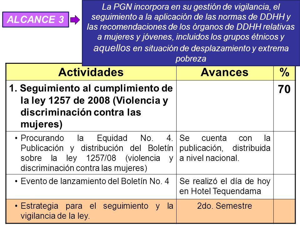 ActividadesAvances% 1.