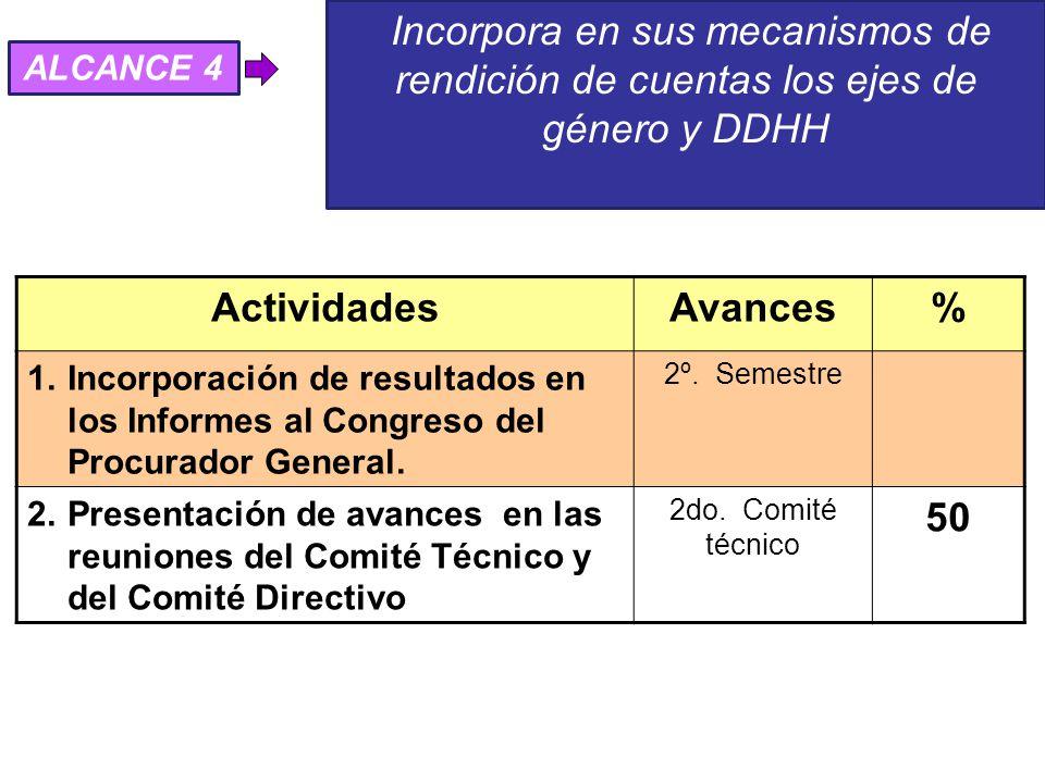 Incorpora en sus mecanismos de rendición de cuentas los ejes de género y DDHH ActividadesAvances% 1.Incorporación de resultados en los Informes al Congreso del Procurador General.