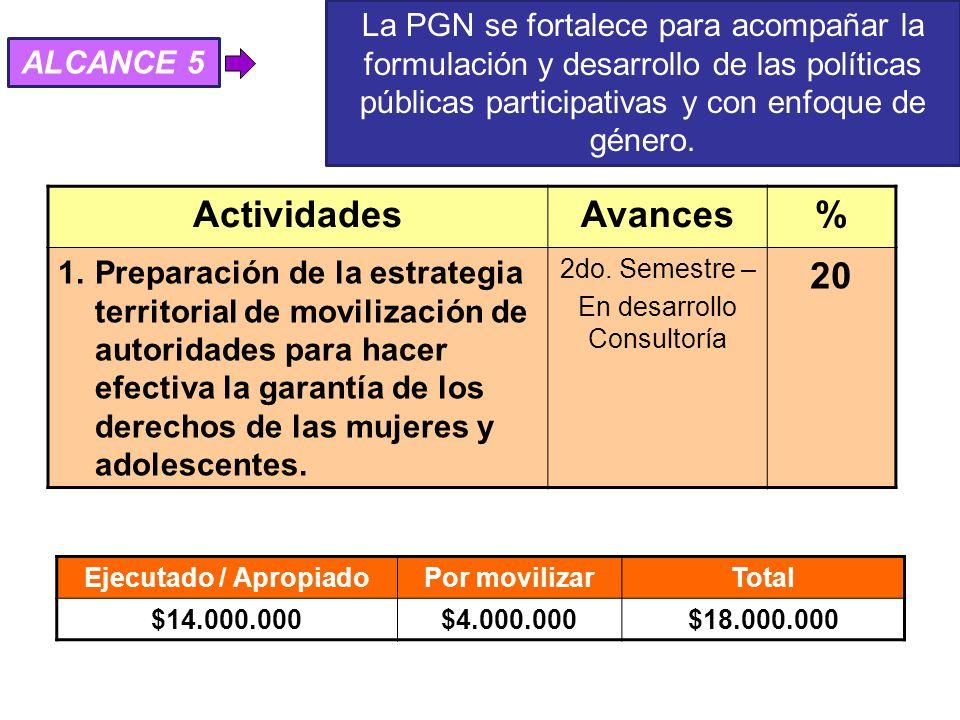 ActividadesAvances% 1.Preparación de la estrategia territorial de movilización de autoridades para hacer efectiva la garantía de los derechos de las mujeres y adolescentes.