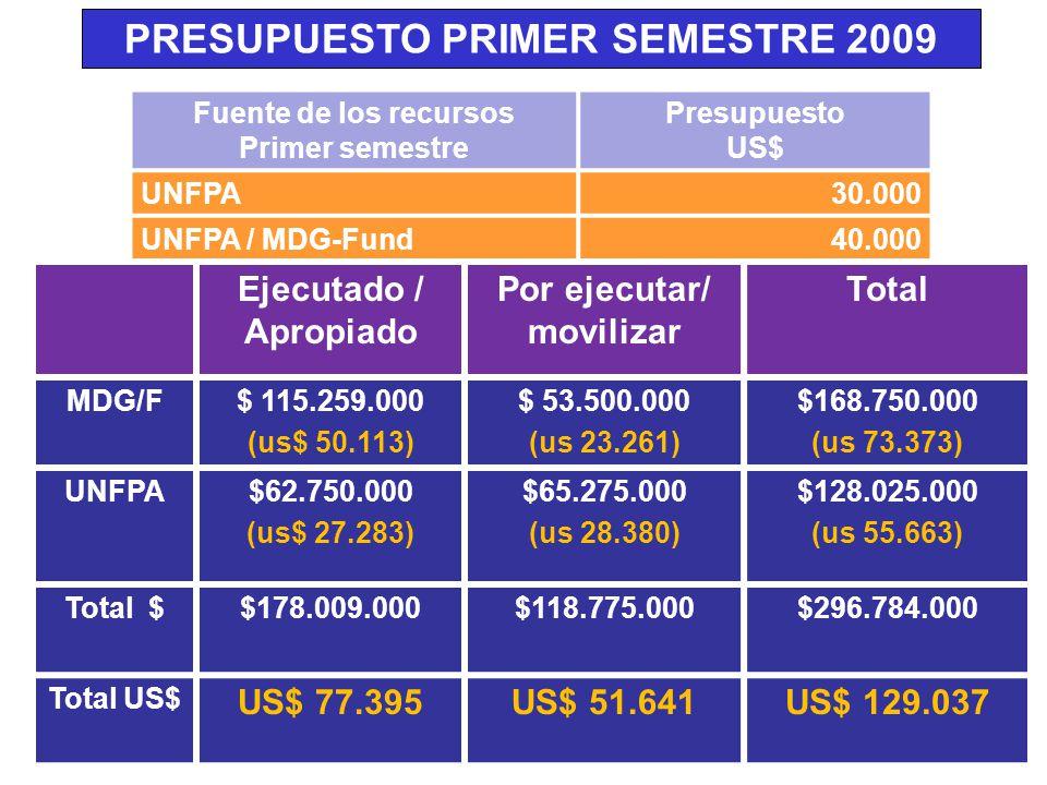 PRESUPUESTO PRIMER SEMESTRE 2009 Fuente de los recursos Primer semestre Presupuesto US$ UNFPA30.000 UNFPA / MDG-Fund40.000 *La contrapartida está dada en personal de apoyo al proyecto, papelería, oficina y logística Ejecutado / Apropiado Por ejecutar/ movilizar Total MDG/F$ 115.259.000 (us$ 50.113) $ 53.500.000 (us 23.261) $168.750.000 (us 73.373) UNFPA$62.750.000 (us$ 27.283) $65.275.000 (us 28.380) $128.025.000 (us 55.663) Total $$178.009.000$118.775.000$296.784.000 Total US$ US$ 77.395US$ 51.641US$ 129.037