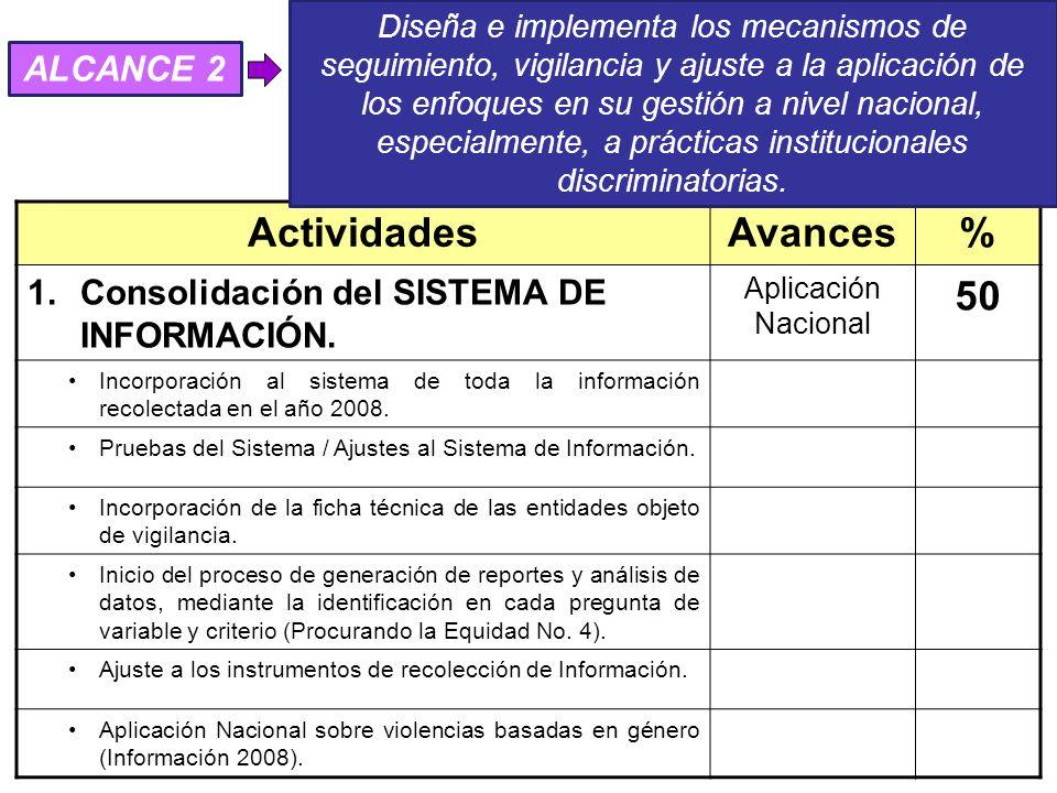 ActividadesAvances% 1.Consolidación del SISTEMA DE INFORMACIÓN.