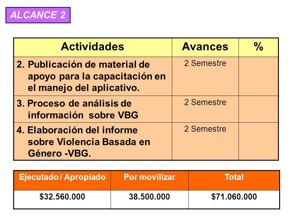 ActividadesAvances% 2.Publicación de material de apoyo para la capacitación en el manejo del aplicativo.