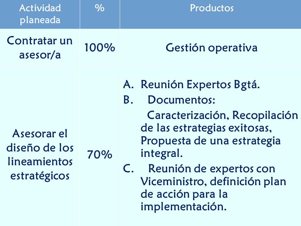 Actividad planeada %Productos Contratar un asesor/a 100%Gestión operativa Asesorar el diseño de los lineamientos estratégicos 70% A.Reunión Expertos Bgtá.