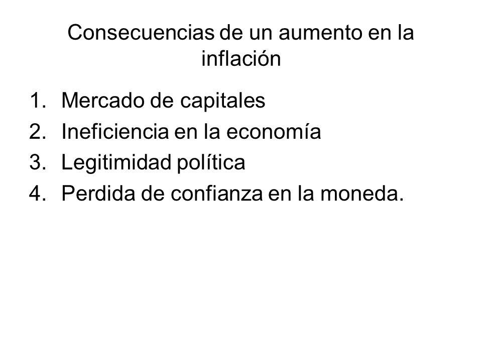 Consecuencias de un aumento en la inflación 1.Mercado de capitales 2.Ineficiencia en la economía 3.Legitimidad política 4.Perdida de confianza en la moneda.