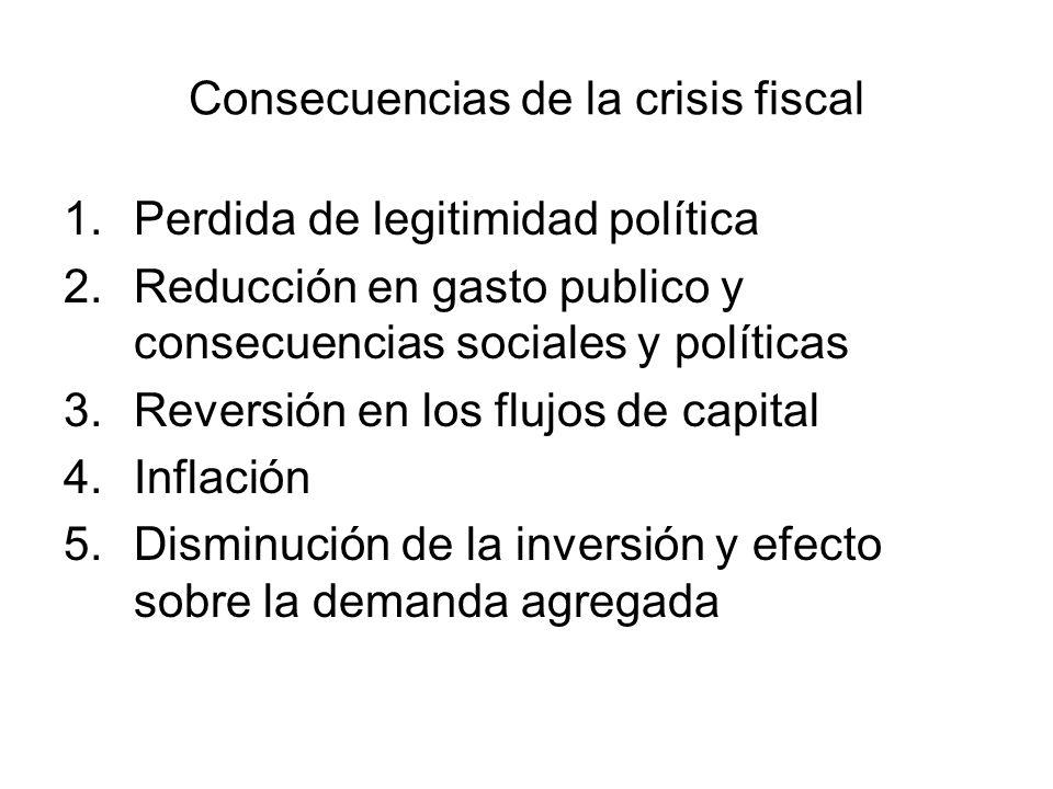 Consecuencias de la crisis fiscal 1.Perdida de legitimidad política 2.Reducción en gasto publico y consecuencias sociales y políticas 3.Reversión en los flujos de capital 4.Inflación 5.Disminución de la inversión y efecto sobre la demanda agregada