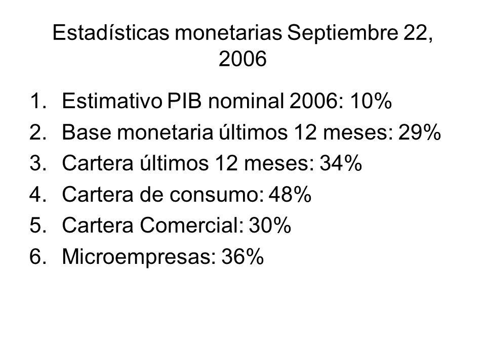 Estadísticas monetarias Septiembre 22, 2006 1.Estimativo PIB nominal 2006: 10% 2.Base monetaria últimos 12 meses: 29% 3.Cartera últimos 12 meses: 34% 4.Cartera de consumo: 48% 5.Cartera Comercial: 30% 6.Microempresas: 36%