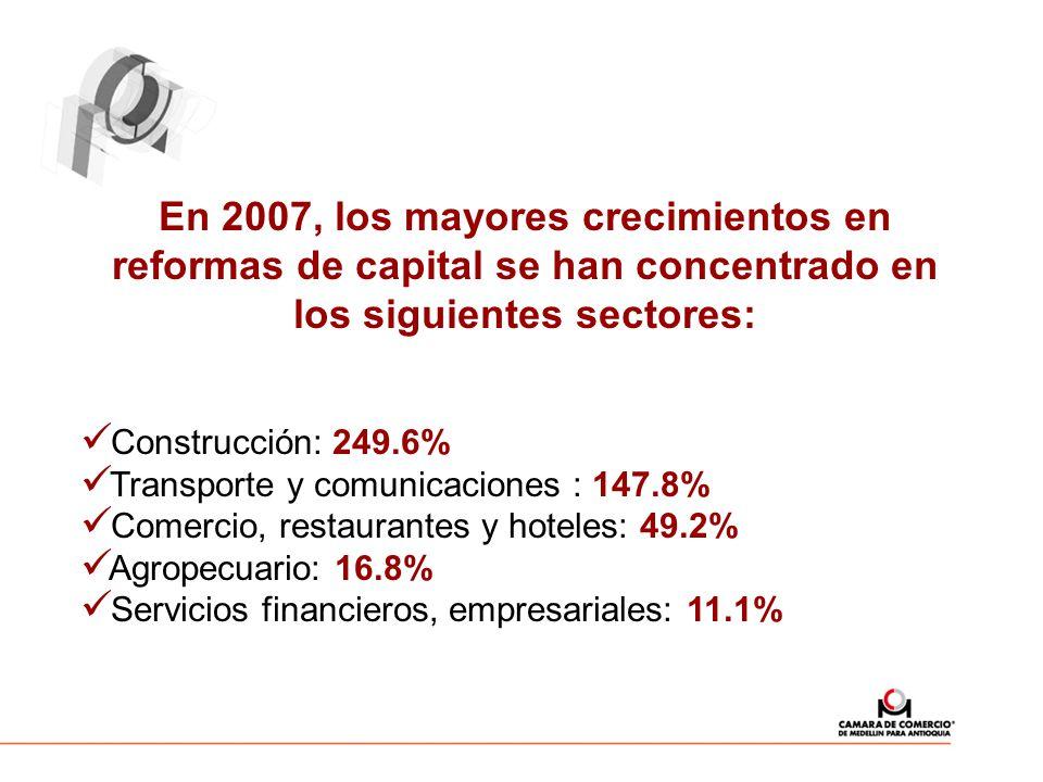 En 2007, los mayores crecimientos en reformas de capital se han concentrado en los siguientes sectores: Construcción: 249.6% Transporte y comunicaciones : 147.8% Comercio, restaurantes y hoteles: 49.2% Agropecuario: 16.8% Servicios financieros, empresariales: 11.1%