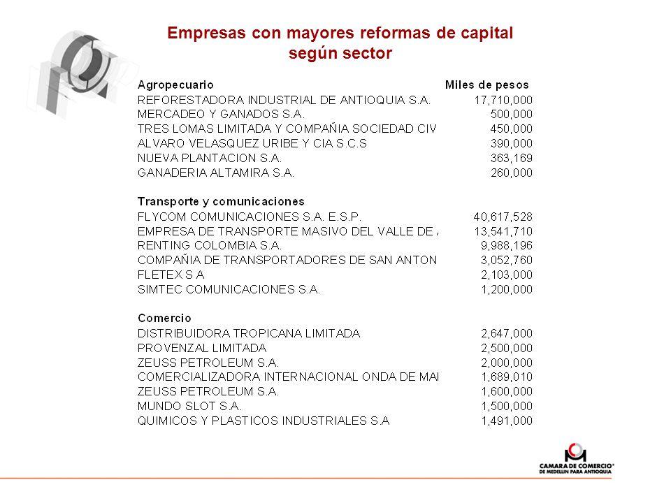Empresas con mayores reformas de capital según sector