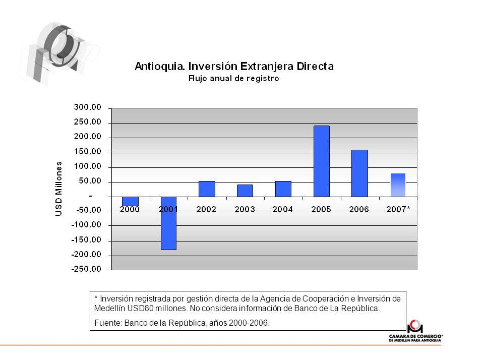 * Inversión registrada por gestión directa de la Agencia de Cooperación e Inversión de Medellín USD80 millones. No considera información de Banco de L