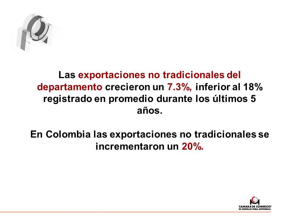 Las exportaciones no tradicionales del departamento crecieron un 7.3%, inferior al 18% registrado en promedio durante los últimos 5 años. En Colombia