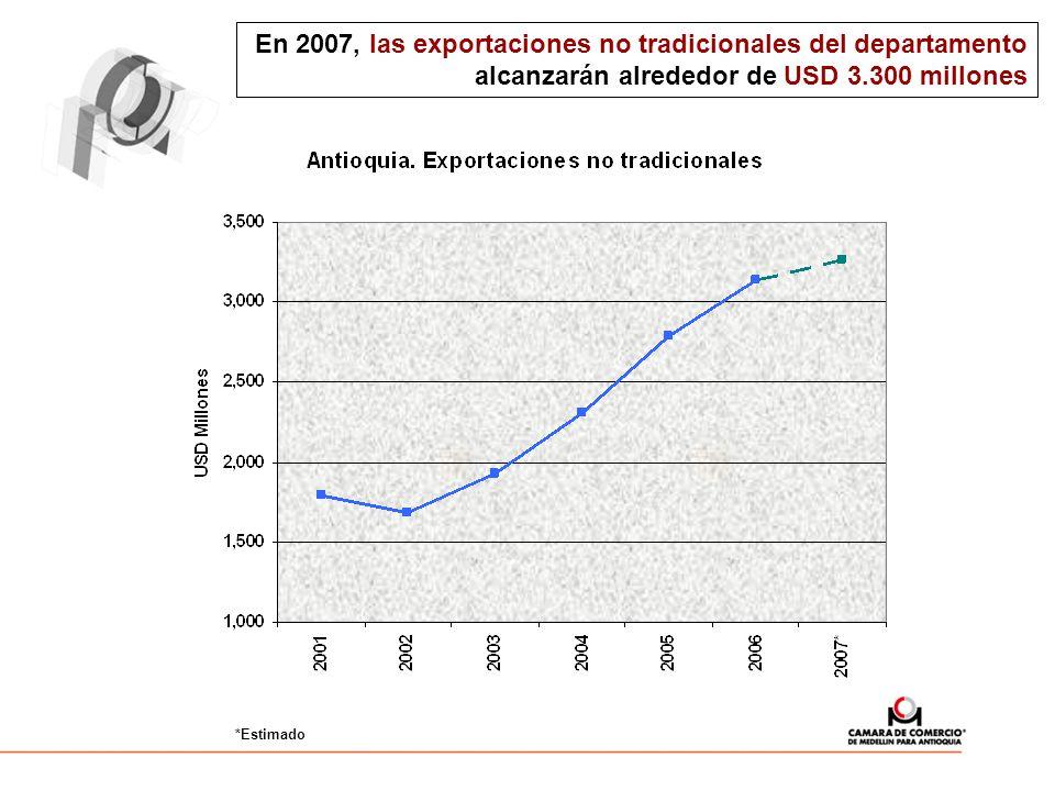 En 2007, las exportaciones no tradicionales del departamento alcanzarán alrededor de USD 3.300 millones *Estimado