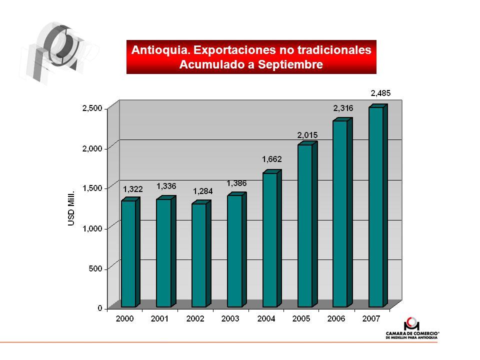 Antioquia. Exportaciones no tradicionales Acumulado a Septiembre