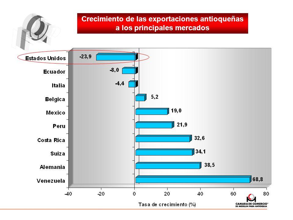 Crecimiento de las exportaciones antioqueñas a los principales mercados