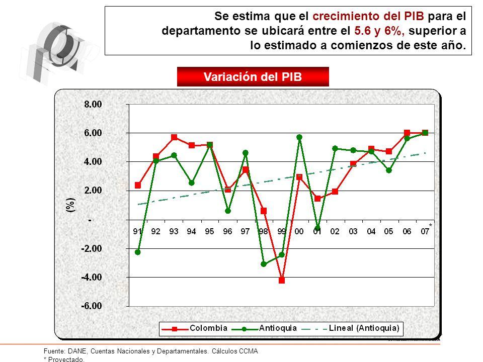 Se estima que el crecimiento del PIB para el departamento se ubicará entre el 5.6 y 6%, superior a lo estimado a comienzos de este año. Fuente: DANE,