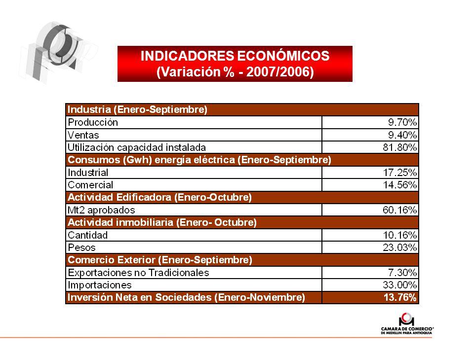 INDICADORES ECONÓMICOS (Variación % - 2007/2006)