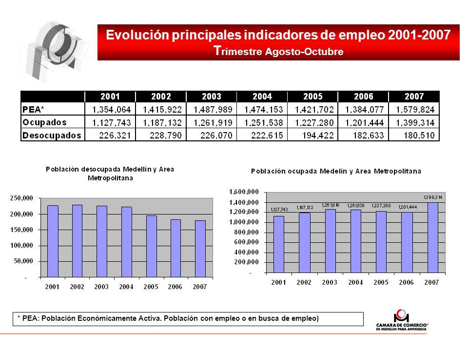 Evolución principales indicadores de empleo 2001-2007 T rimestre Agosto-Octubre * PEA: Población Económicamente Activa. Población con empleo o en busc