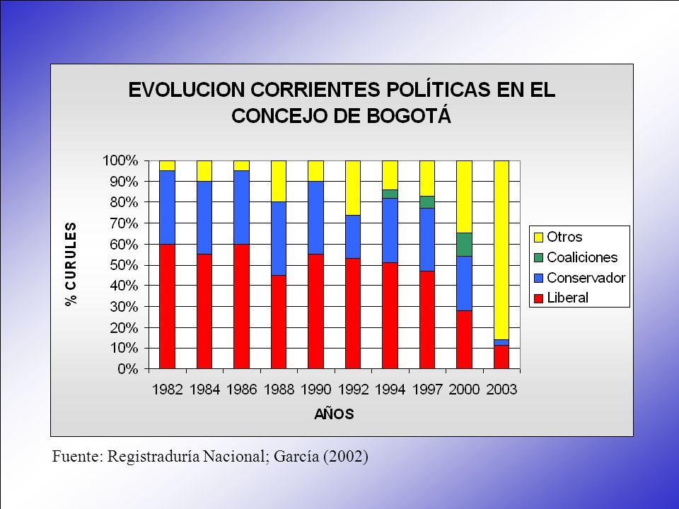 Fuente: Registraduría Nacional; García (2002)