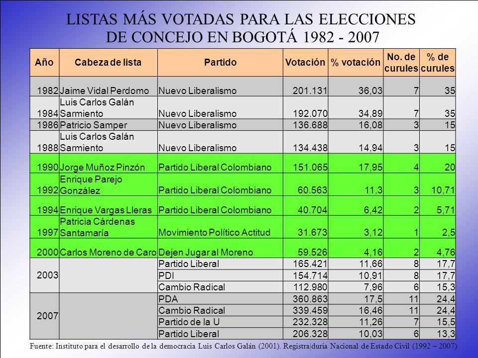 AñoCabeza de listaPartidoVotación% votación No. de curules % de curules 1982Jaime Vidal PerdomoNuevo Liberalismo201.13136,03735 1984 Luis Carlos Galán