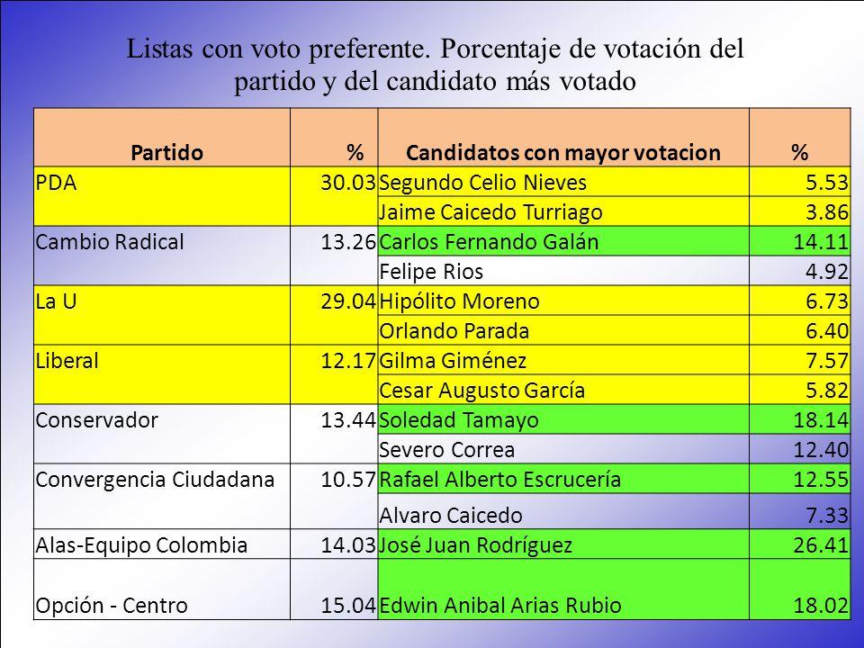 Partido %Candidatos con mayor votacion % PDA30.03Segundo Celio Nieves5.53 Jaime Caicedo Turriago3.86 Cambio Radical13.26Carlos Fernando Galán14.11 Fel