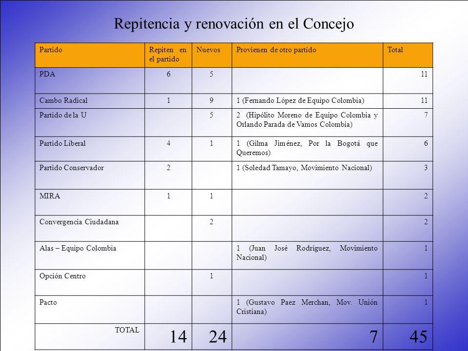Repitencia y renovación en el Concejo PartidoRepiten en el partido NuevosProvienen de otro partidoTotal PDA6511 Cambo Radical191 (Fernando López de Eq