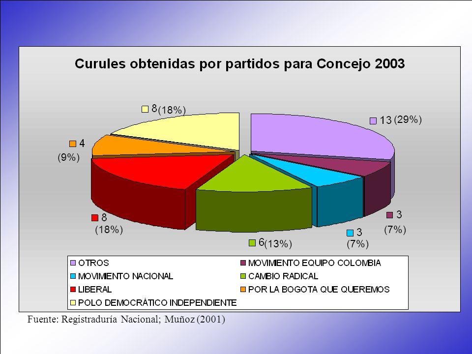 Fuente: Registraduría Nacional; Muñoz (2001) (29%) (9%) (18%) (13%)(7%)