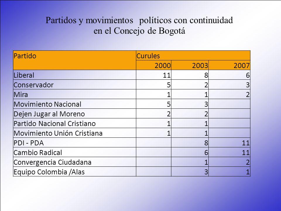 PartidoCurules 200020032007 Liberal1186 Conservador523 Mira112 Movimiento Nacional53 Dejen Jugar al Moreno22 Partido Nacional Cristiano11 Movimiento U