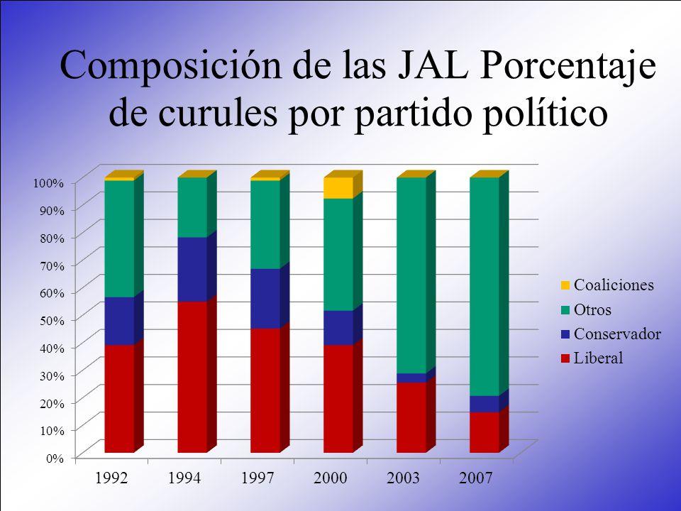 Composición de las JAL Porcentaje de curules por partido político