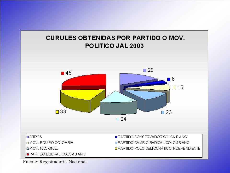 Fuente: Registraduría Nacional.
