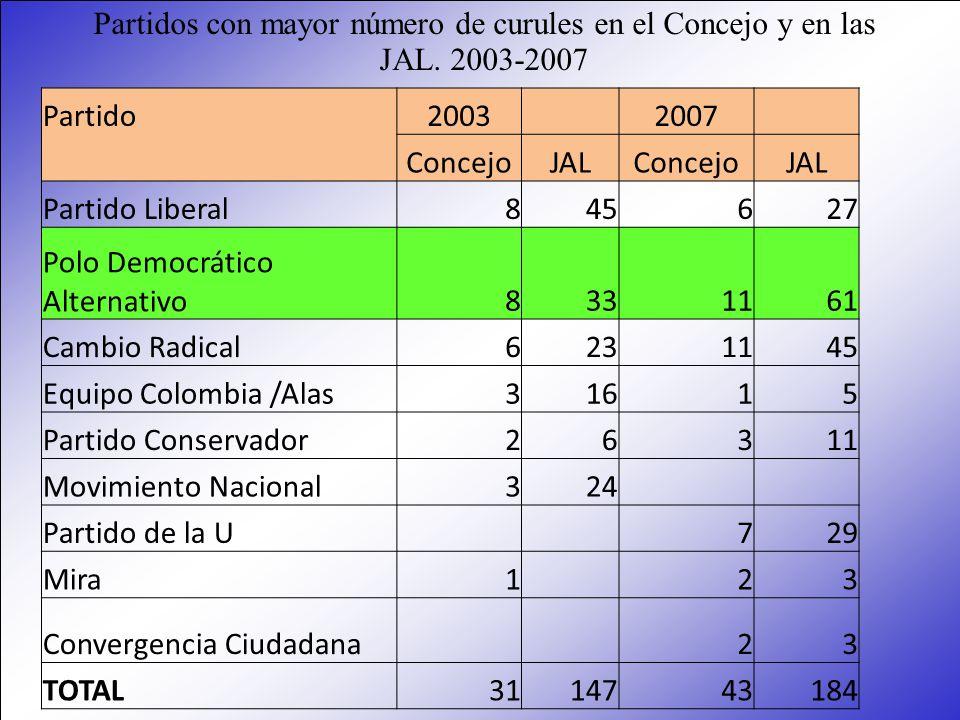 Partido2003 2007 ConcejoJALConcejoJAL Partido Liberal845627 Polo Democrático Alternativo8331161 Cambio Radical6231145 Equipo Colombia /Alas31615 Parti