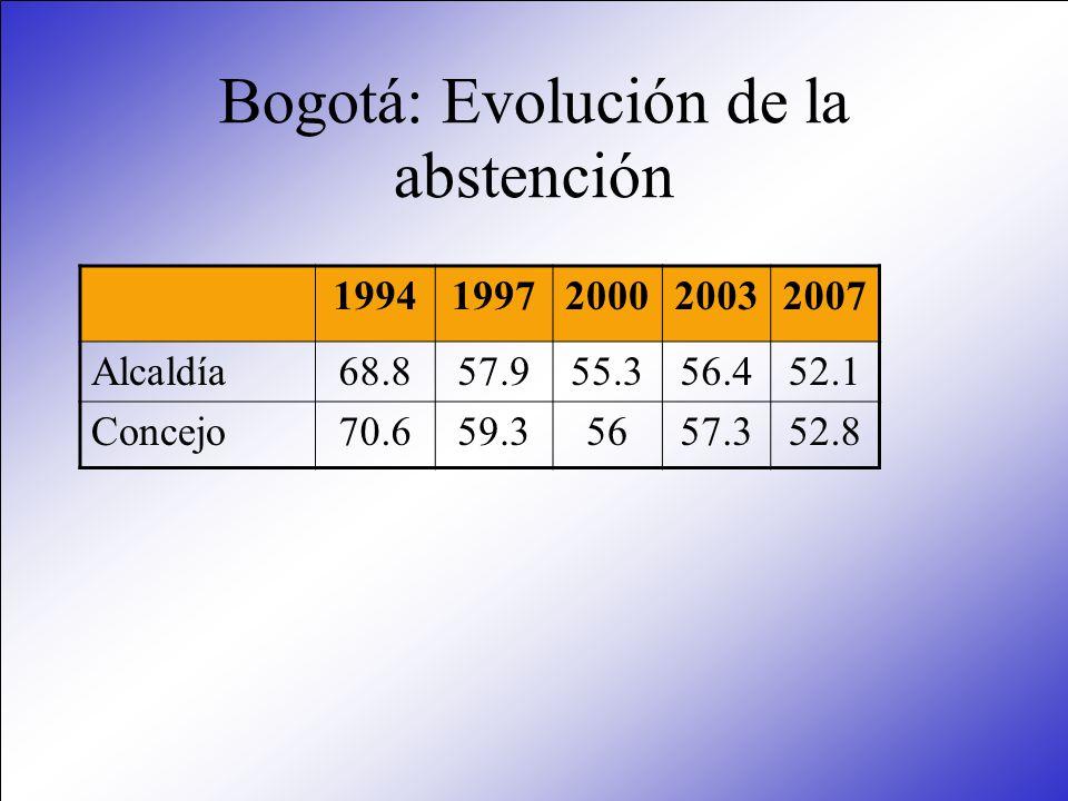 Bogotá: Evolución de la abstención 19941997200020032007 Alcaldía68.857.955.356.452.1 Concejo70.659.35657.352.8