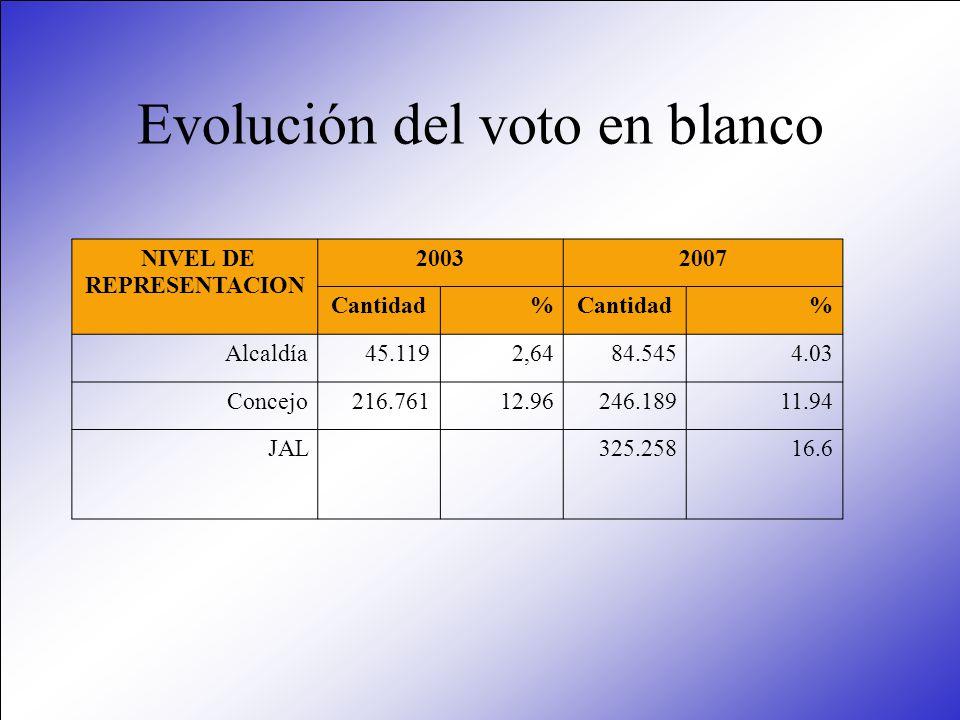 Evolución del voto en blanco NIVEL DE REPRESENTACION 20032007 Cantidad% % Alcaldía45.1192,6484.5454.03 Concejo216.76112.96246.18911.94 JAL325.25816.6
