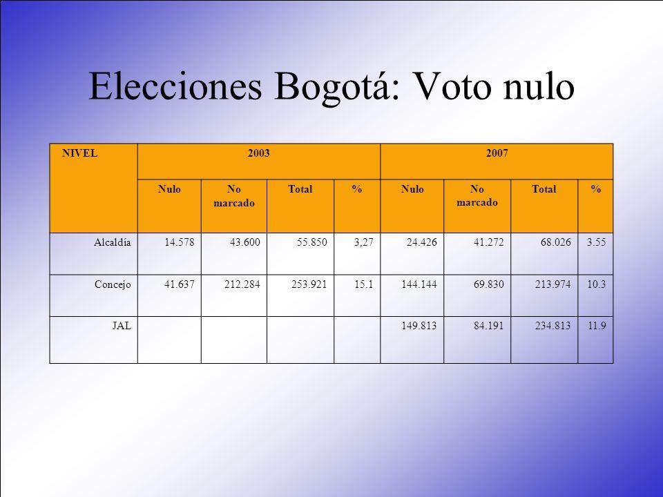 Elecciones Bogotá: Voto nulo NIVEL20032007 NuloNo marcado Total%NuloNo marcado Total% Alcaldía14.57843.60055.8503,2724.42641.27268.0263.55 Concejo41.6
