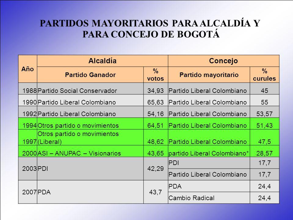 Año AlcaldíaConcejo Partido Ganador % votos Partido mayoritario % curules 1988Partido Social Conservador34,93Partido Liberal Colombiano45 1990Partido