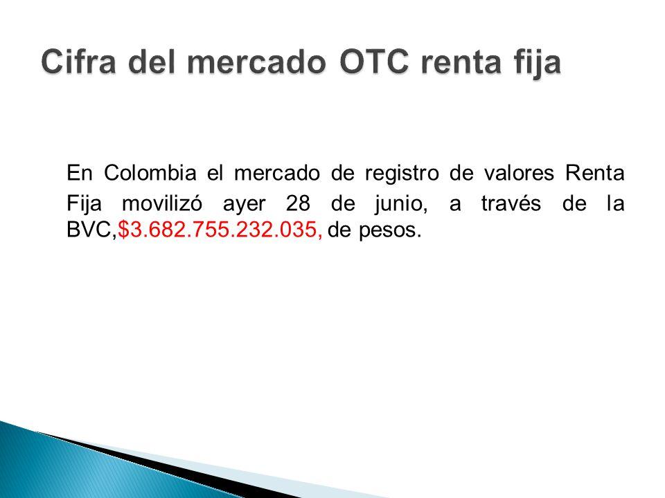 En Colombia el mercado de registro de valores Renta Fija movilizó ayer 28 de junio, a través de la BVC,$3.682.755.232.035, de pesos.