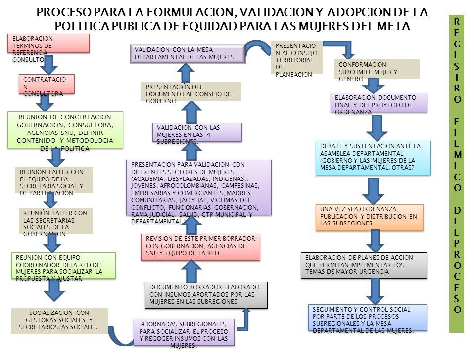 PROCESO PARA LA FORMULACION, VALIDACION Y ADOPCION DE LA POLITICA PUBLICA DE EQUIDAD PARA LAS MUJERES DEL META DOCUMENTO BORRADOR ELABORADO CON INSUMOS APORTADOS POR LAS MUJERES EN LAS SUBREGIONES REVISION DE ESTE PRIMER BORRADOR CON GOBERNACION, AGENCIAS DE SNU Y EQUIPO DE LA RED PRESENTACION PARA VALIDACION CON DIFERENTES SECTORES DE MUJERES (ACADEMIA, DESPLAZADAS, INDIGENAS,, JOVENES, AFROCOLOMBIANAS, CAMPESINAS, EMPRESARIAS Y COMERCIANTES, MADRES COMUNITARIAS, JAC Y JAL, VICTIMAS DEL CONFLICTO, FUNCIONARIAS GOBERNACION, RAMA JUDICIAL, SALUD, CTP MUNICIPAL Y DEPARTAMENTAL.) VALIDACION CON LAS MUJERES EN LAS 4 SUBREGIONES.