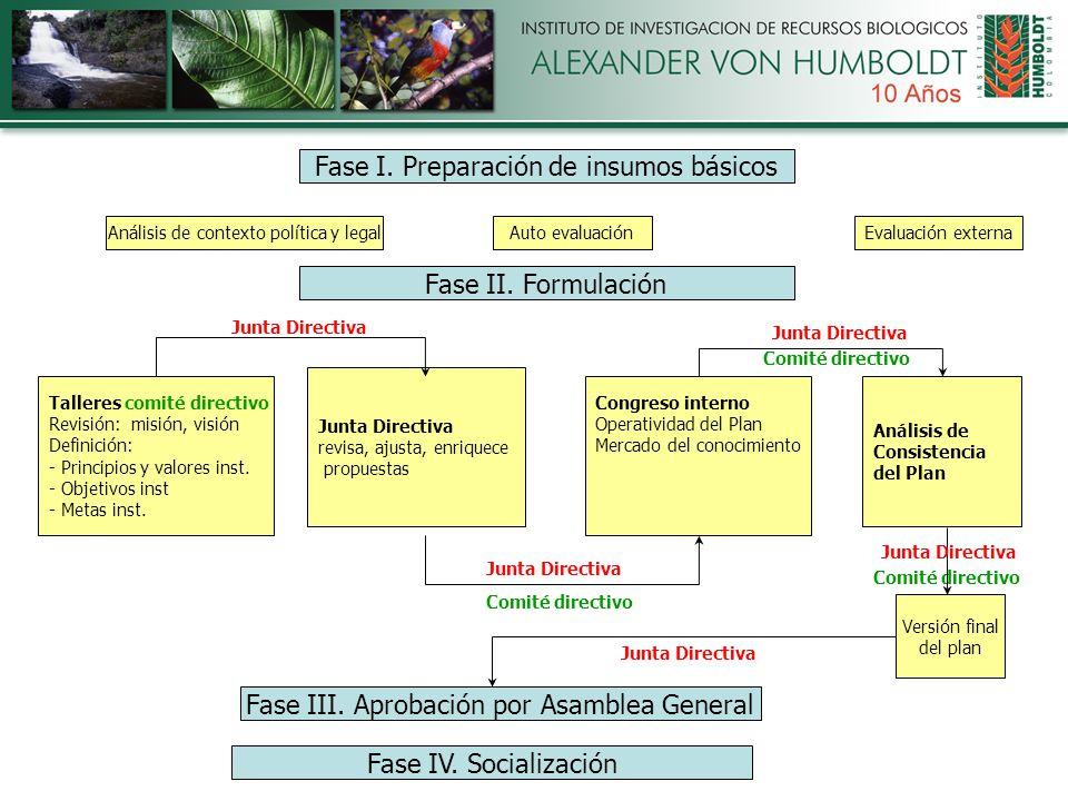 Fase I. Preparación de insumos básicos Fase II. Formulación Fase III.