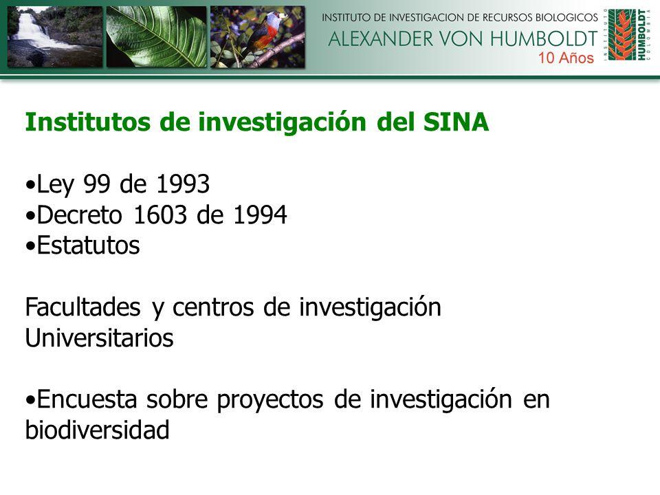 Institutos de investigación del SINA Ley 99 de 1993 Decreto 1603 de 1994 Estatutos Facultades y centros de investigación Universitarios Encuesta sobre proyectos de investigación en biodiversidad