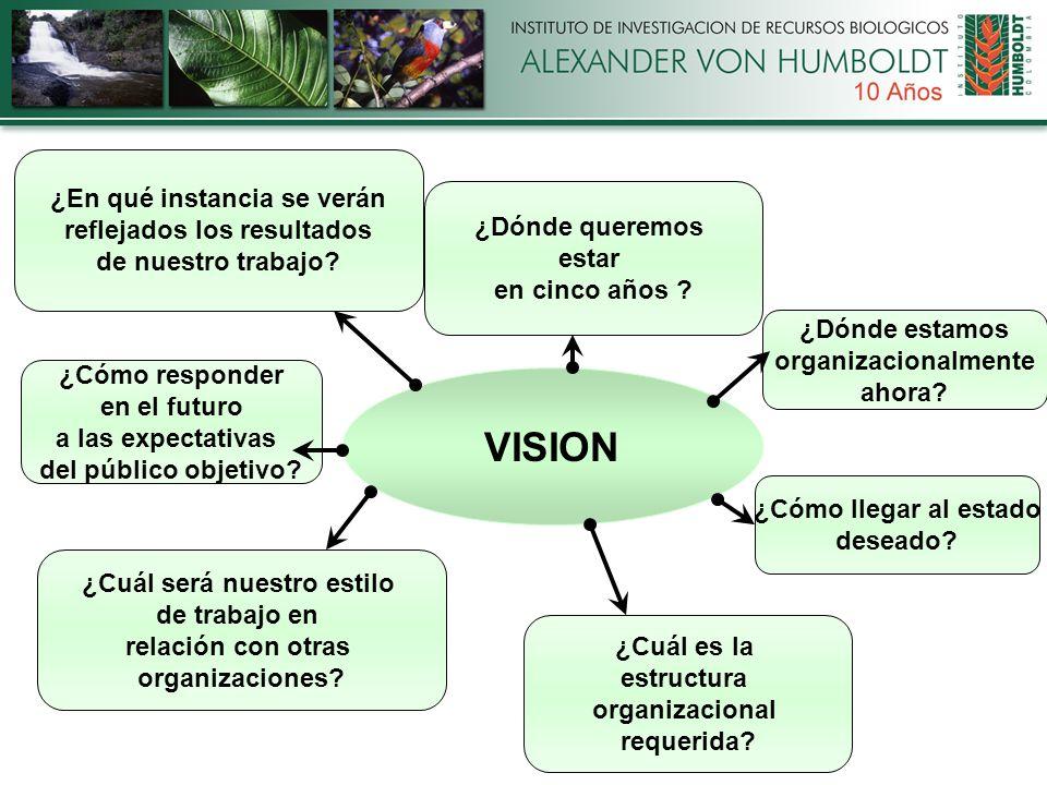 VISION ¿Cómo llegar al estado deseado. ¿Dónde queremos estar en cinco años .