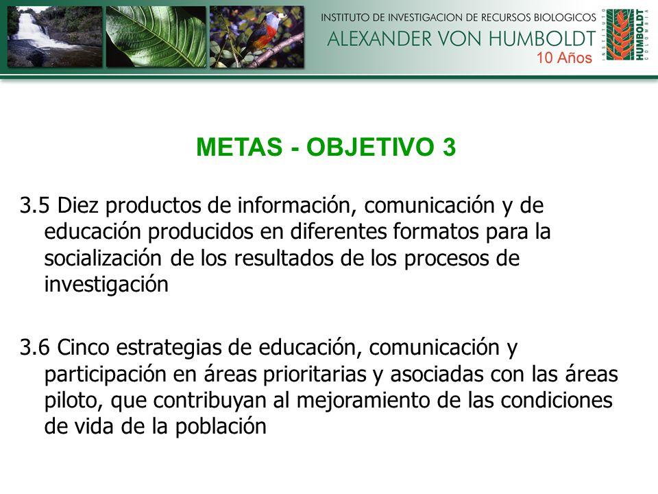 METAS - OBJETIVO 3 3.5 Diez productos de información, comunicación y de educación producidos en diferentes formatos para la socialización de los resultados de los procesos de investigación 3.6 Cinco estrategias de educación, comunicación y participación en áreas prioritarias y asociadas con las áreas piloto, que contribuyan al mejoramiento de las condiciones de vida de la población