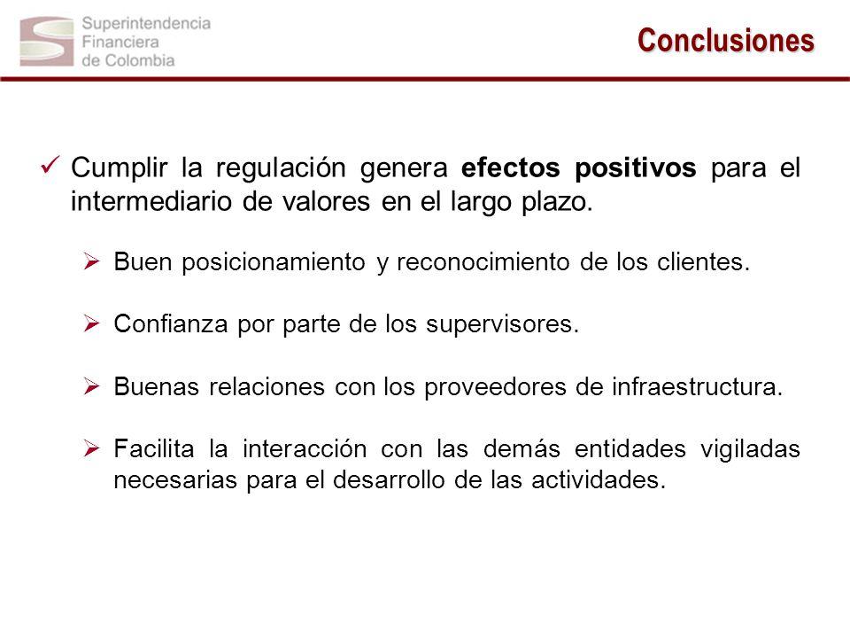 Conclusiones -1.5 1.5 1 -1.5 1.5 Cumplir la regulación genera efectos positivos para el intermediario de valores en el largo plazo.